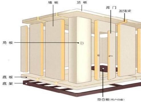 中小型冷库设计如何做呢?这几点建议需要了解